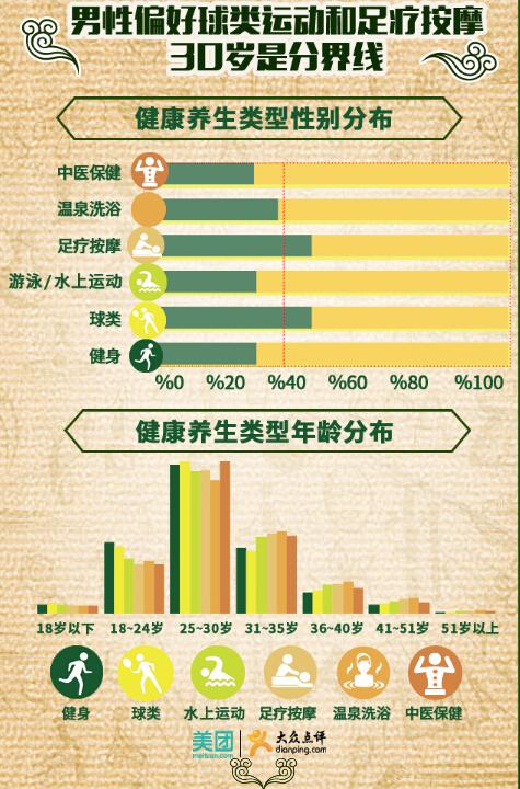 美团大众点评研究:中国健康养生大数据