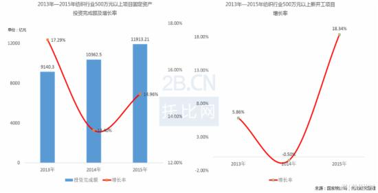 中国纺织服装B2B发展报告
