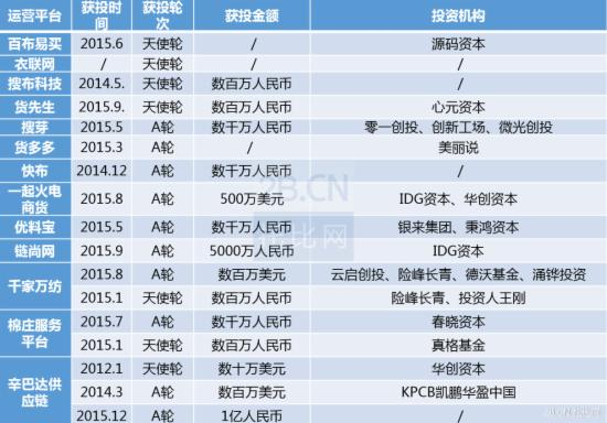 2015年中国纺织服装b2b行业发展报告