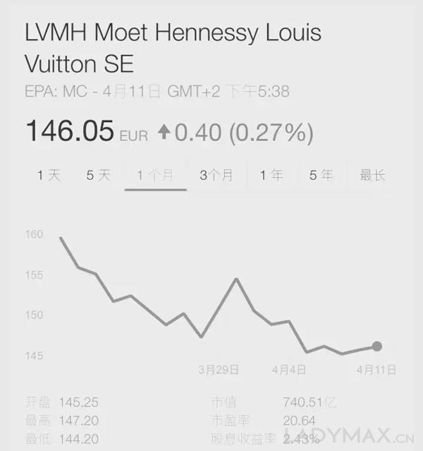 lvmh时装皮具部门q1零增长图片