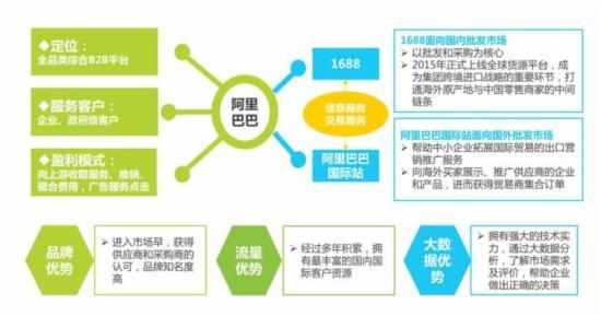 2016年中国b2b电子商务行业研究报告!