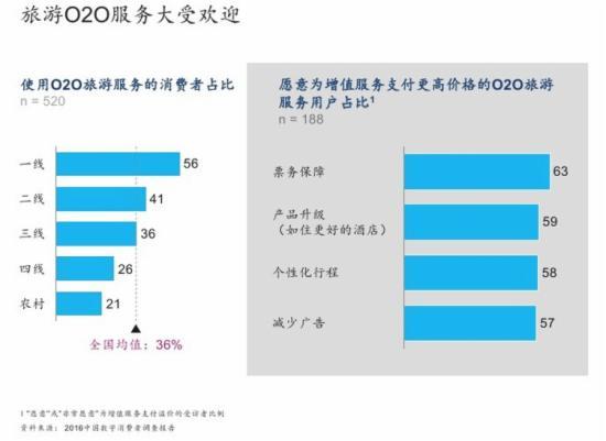 2016中国数字消费者O2O调查报告