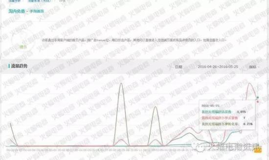 如何快速获取手淘首页流量 - 第3张    vicken电商运营