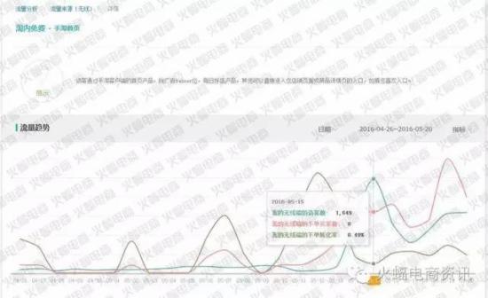 如何快速获取手淘首页流量 - 第2张    vicken电商运营