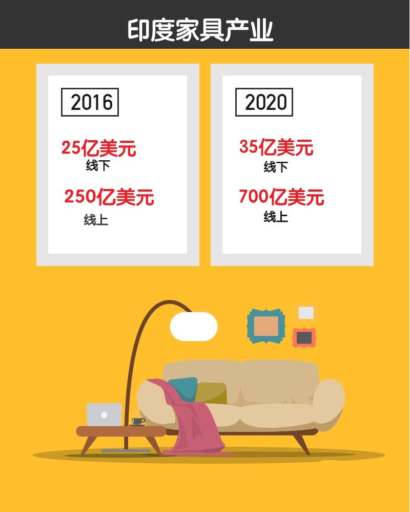 家具行业供应链结构图