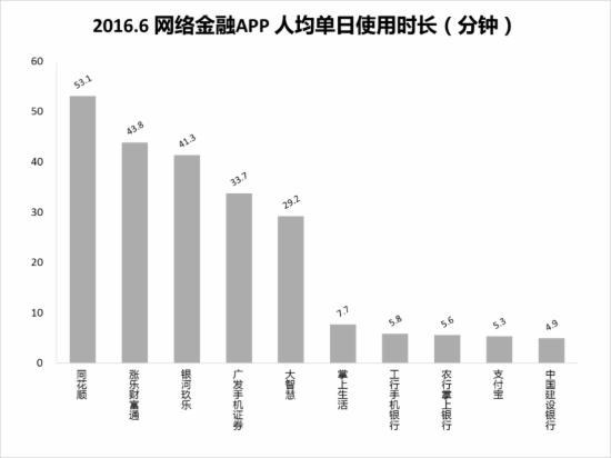 2016.6网络视频APP人均单日使用时长