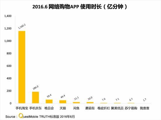 2016.6网络购物APP时长