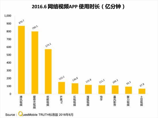 2016.6网络视频APP时长