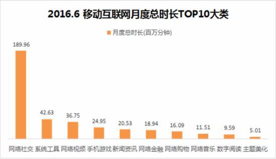 2016.6移动互联网月度总时长TOP10