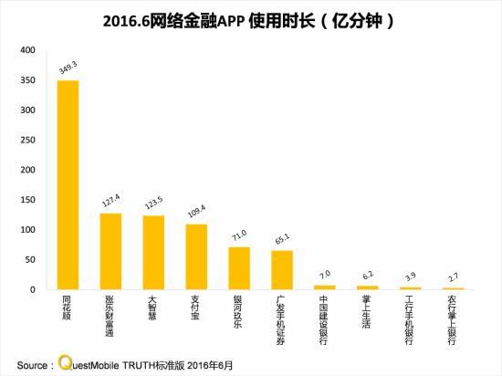 2016.6网络金融APP时长