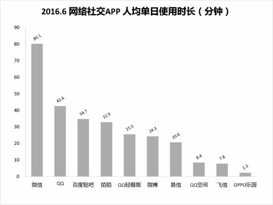 2016.6社交APP人均单日使用时长