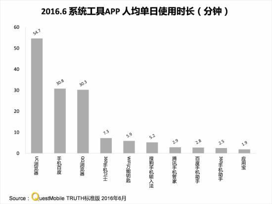 2016.6系统APP人均单日使用时长