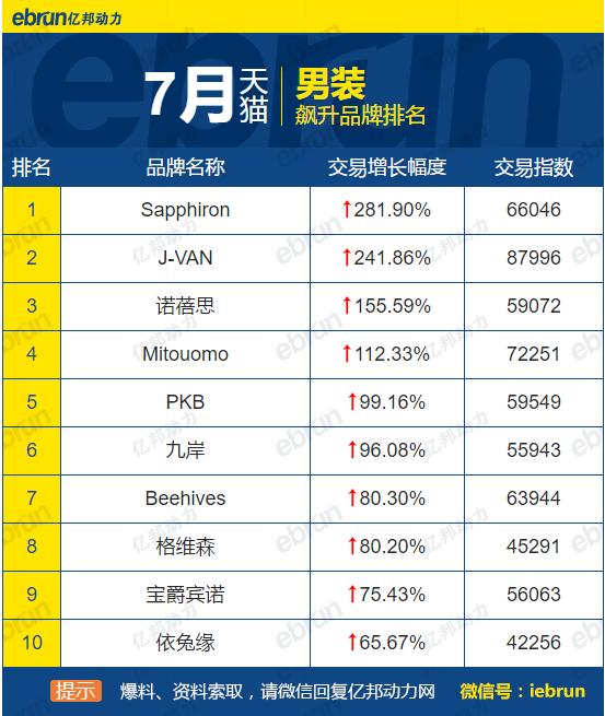 7月飙升品牌top10:7家天猫飙升茶品牌现零增长-零售-亿邦动力网