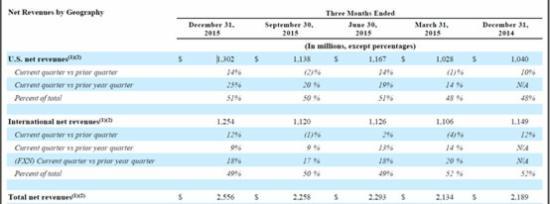 PayPal——未来增长点在哪?