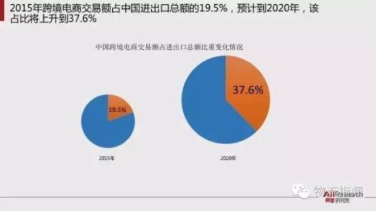跨境电商报告 预计2020年跨境交易规模12万亿