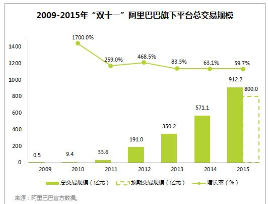 2009至2015年淘宝天猫双十一销售额