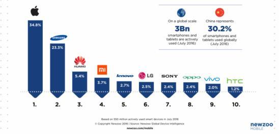 智能手机用户数