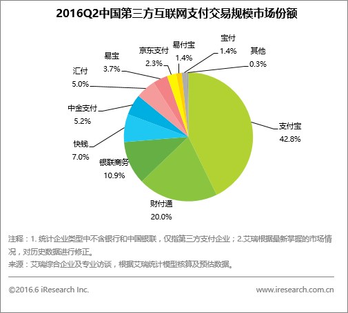 2016Q2中国第三方互联网支付交易规模市场份额