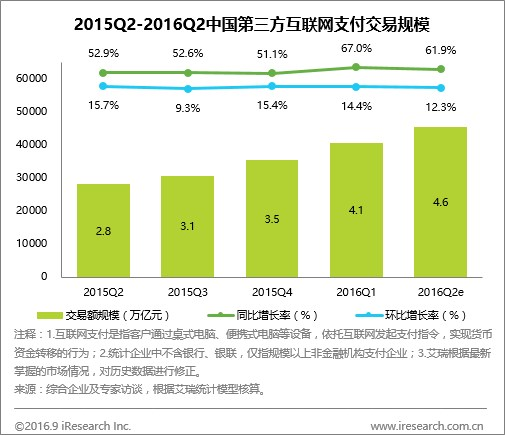 2015-2016Q2第三方互联网支付交易规模