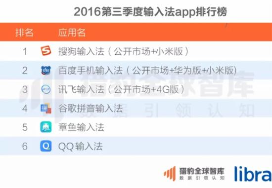 2016第三季度输入法App排行