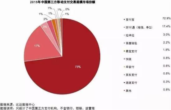 2015年中国第三方移动支付交易规模市场份额