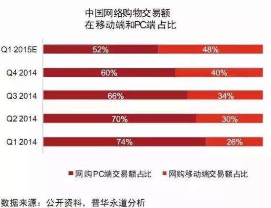 中国网络购物交易额在移动端和PC端占比