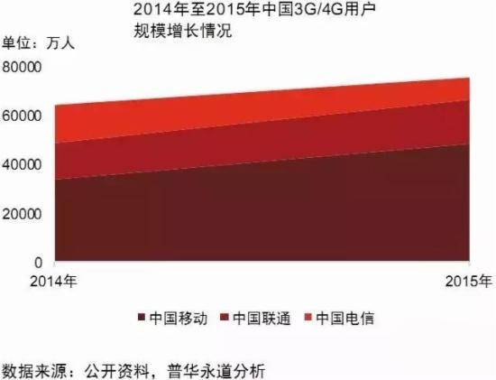 2014-2015年中国3G/4G用户规模增长情况