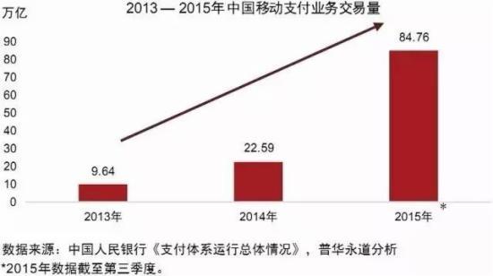 2013-2015年中国移动支付业务交易量