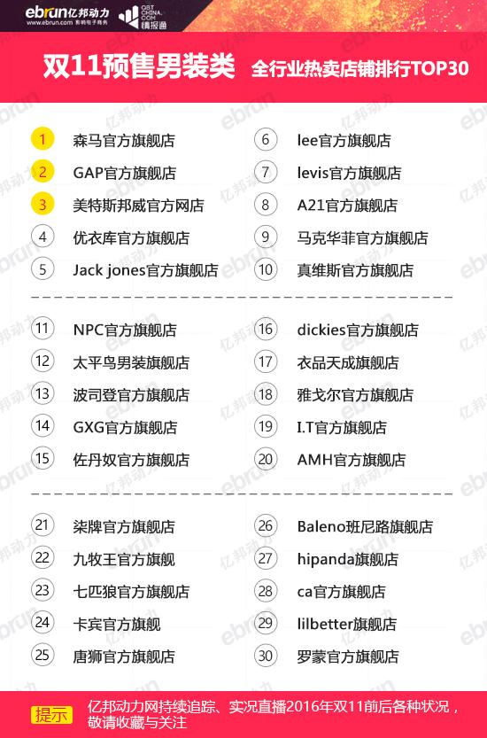 双11预售男装品牌+店铺排行榜:森马居首