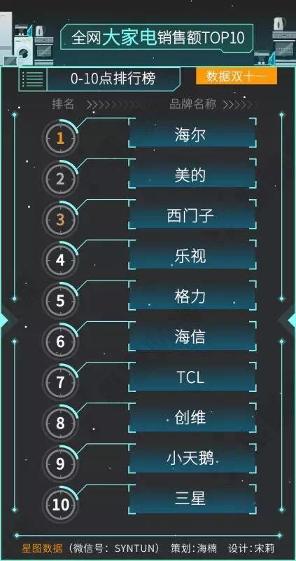 全网大家电销售额Top10