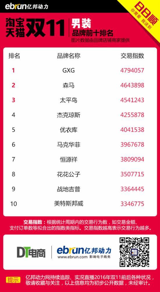 2016淘宝天猫(全网)双11男装品牌排行榜
