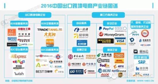 2016中国出口跨境电商产业链图