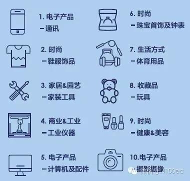 eBay中国卖家挺进跨境电商零售出口产业报告