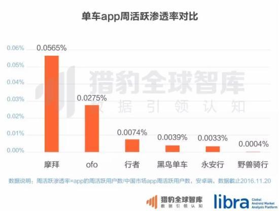 单车App周活跃渗透率对比