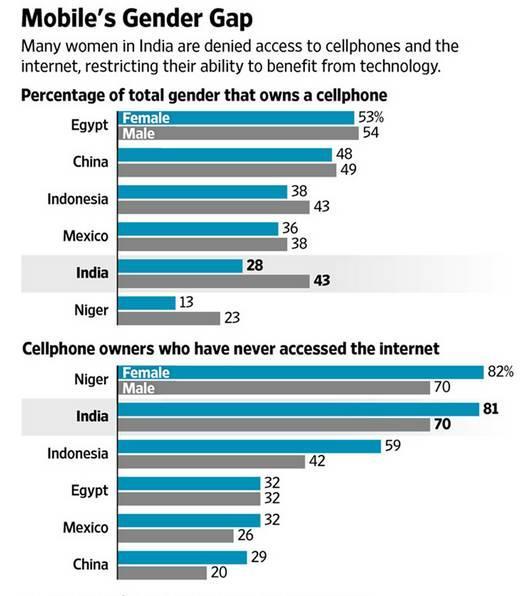 印度电商数据