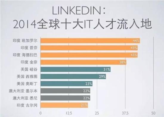 中国/印度/美国互联网用户渗透率曲线