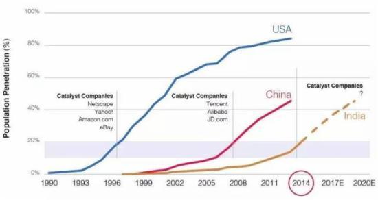 2015G20各国网民数量增速