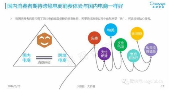 40张ppt揭秘中国跨境电商背后的发展数据