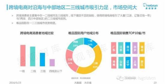40张ppt揭秘中国跨境电商背后的发展数据 2