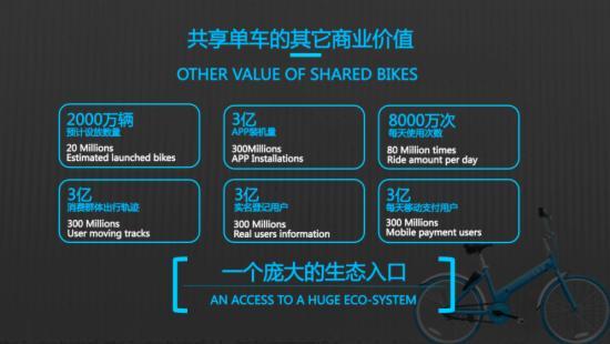 共享单车商业价值