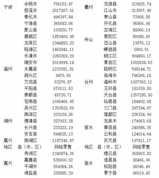 全省1-11月各县(市、区)网络零售基本情况2