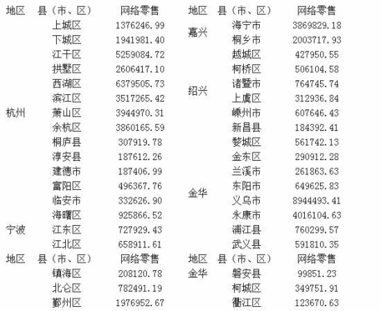 全省1-11月各县(市、区)网络零售基本情况