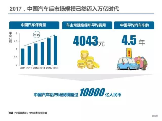 汽车后市场规模万亿 汽配供应链b2b迎第一春