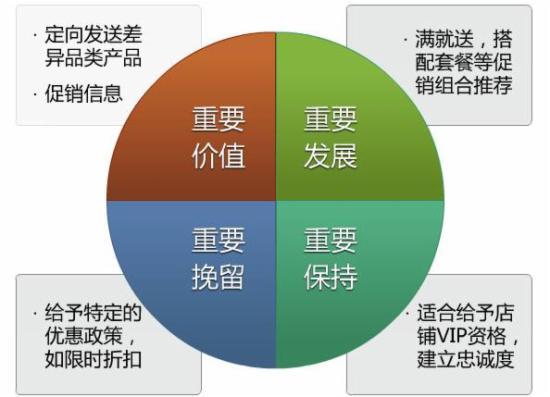 用RFM模型来分析会员的价值 - 第3张    vicken电商运营