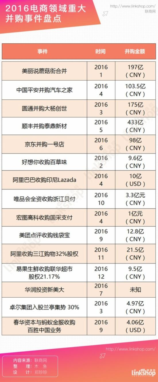 2016电商重大并购名单:未来并购会更频繁