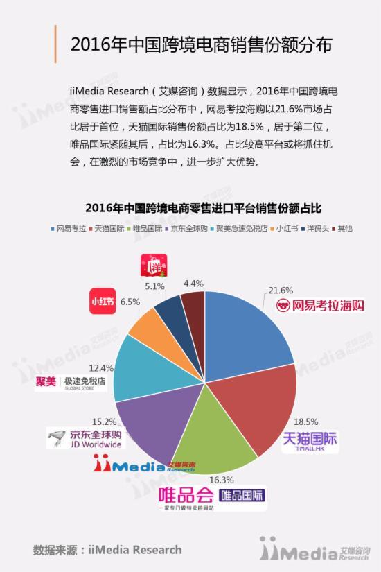 跨境电商市场研究报告