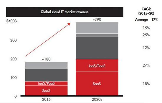 2020年全球云计算市场规模将达3900亿 - IT Hunter Frank万 - 小小博客平台 大大职场空间