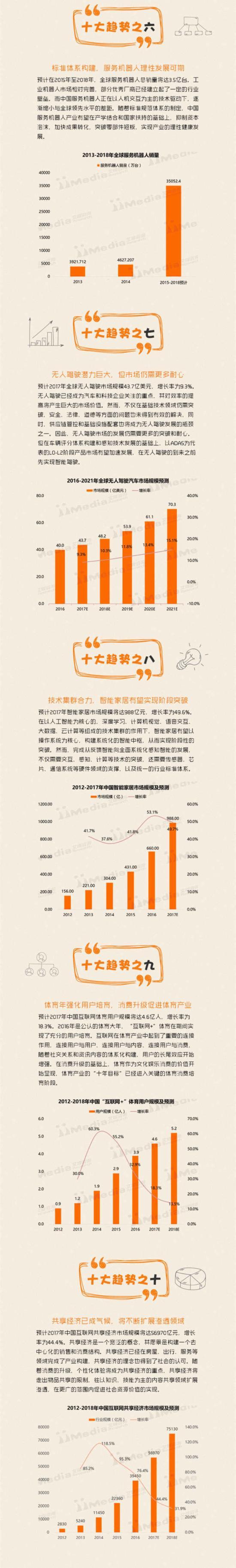 2016年中国移动互联网十大盘点与2017年预测