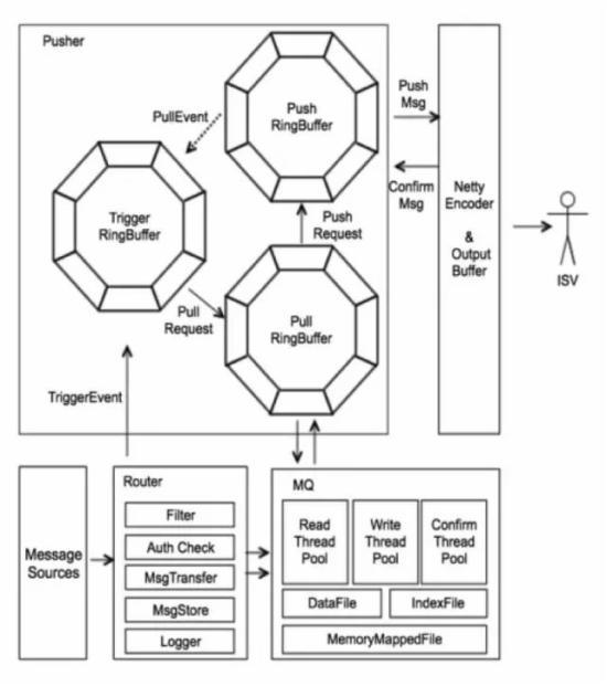 图5:消息服务总体架构 路由系统,各个处理模块管道化,扩展性强。系统监听主站的交易、商品、物流等变更事件,针对不同业务进行消息过滤、鉴权、转换、存储、日志打点等。系统运行过程记录各个消息的处理状况,通过日志采集器输出给JStorm分析集群处理并记录消息轨迹,做到每条消息有迹可循。 存储系统,主要用于削峰填谷,基于BitCask存储结构和内存映射文件,磁盘完全顺序写入,速度极佳。数据读取基于FileRegion零拷贝技术,减少内存拷贝消耗,数据读取速度极快。存储系统部署在多个机房,有一定容灾能力。 推送系