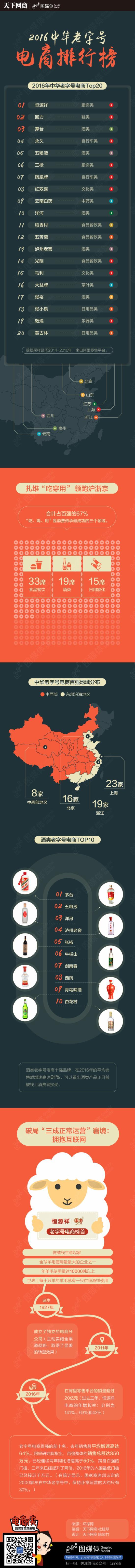 2016中华老字号电商排行榜